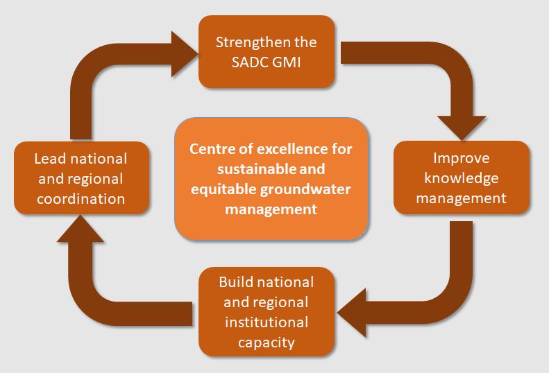 About SADC-GMI 3