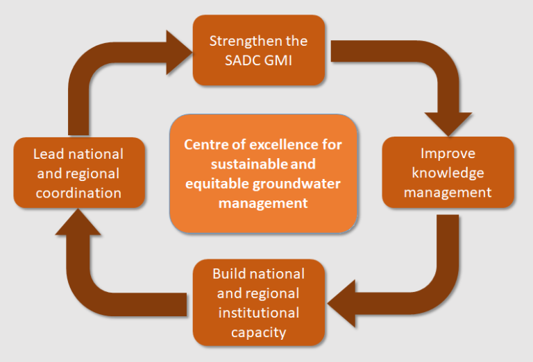 SADC-GMI's Mandate